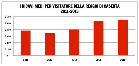 I ricavi medi per visitatore (ARPU) della Reggia di Caserta